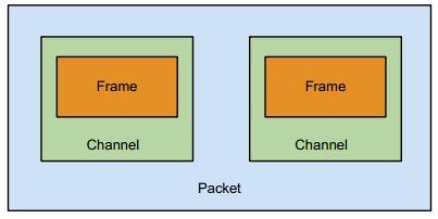Visual representation of iOS buffers